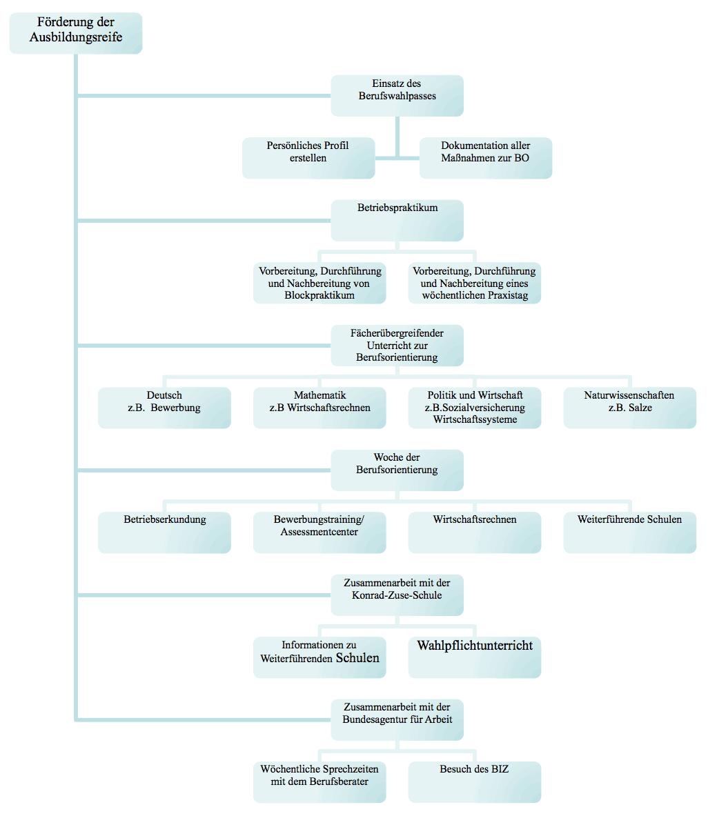 umsetzung-strukturmodell-jahnschule huenfeld